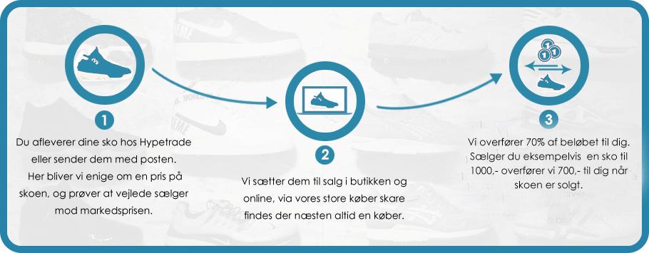 6a508668 Konceptet fungerer således at vi sælger sko for folk, som ikke selv kan  overskue at sælge dem til det private segment. Vi har en stor kunde  database i form ...