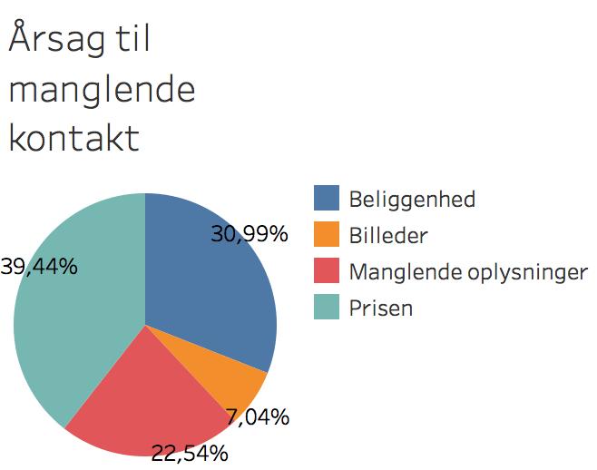 a%cc%8arsag-til-manglende-kontakt